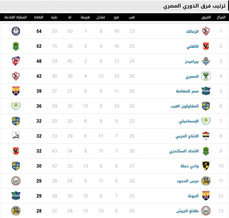 ترتيب الدوري المصري 2019 بعد مباراة الأهلي والزمالك اليوم