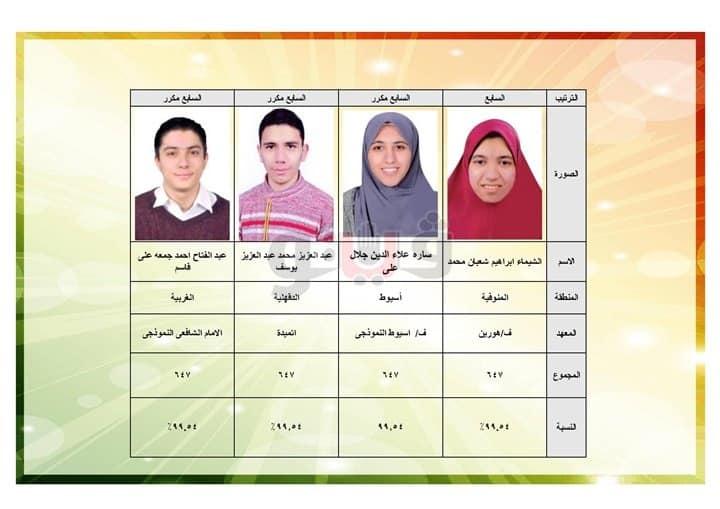 أسماء أوائل الثانوية الأزهرية 2019 علمي