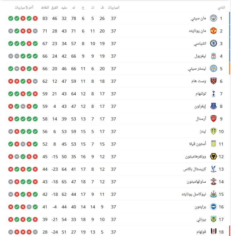 جدول ترتيب فرق الدوري الإنجليزي 2021